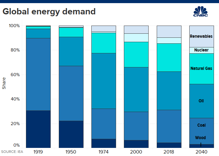 International Energy Agency warns that global energy demand means the world will keep burning fossil fuels